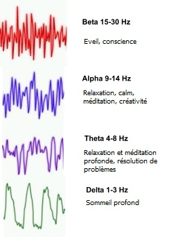 relaxation ondes alpha