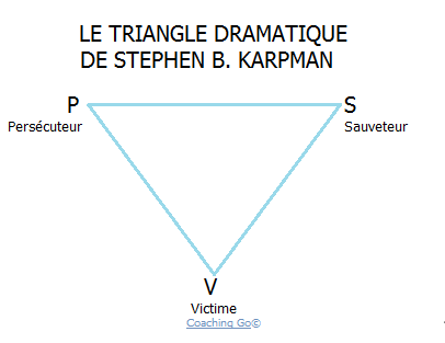 Triangle dramatique de Stephen Karpman